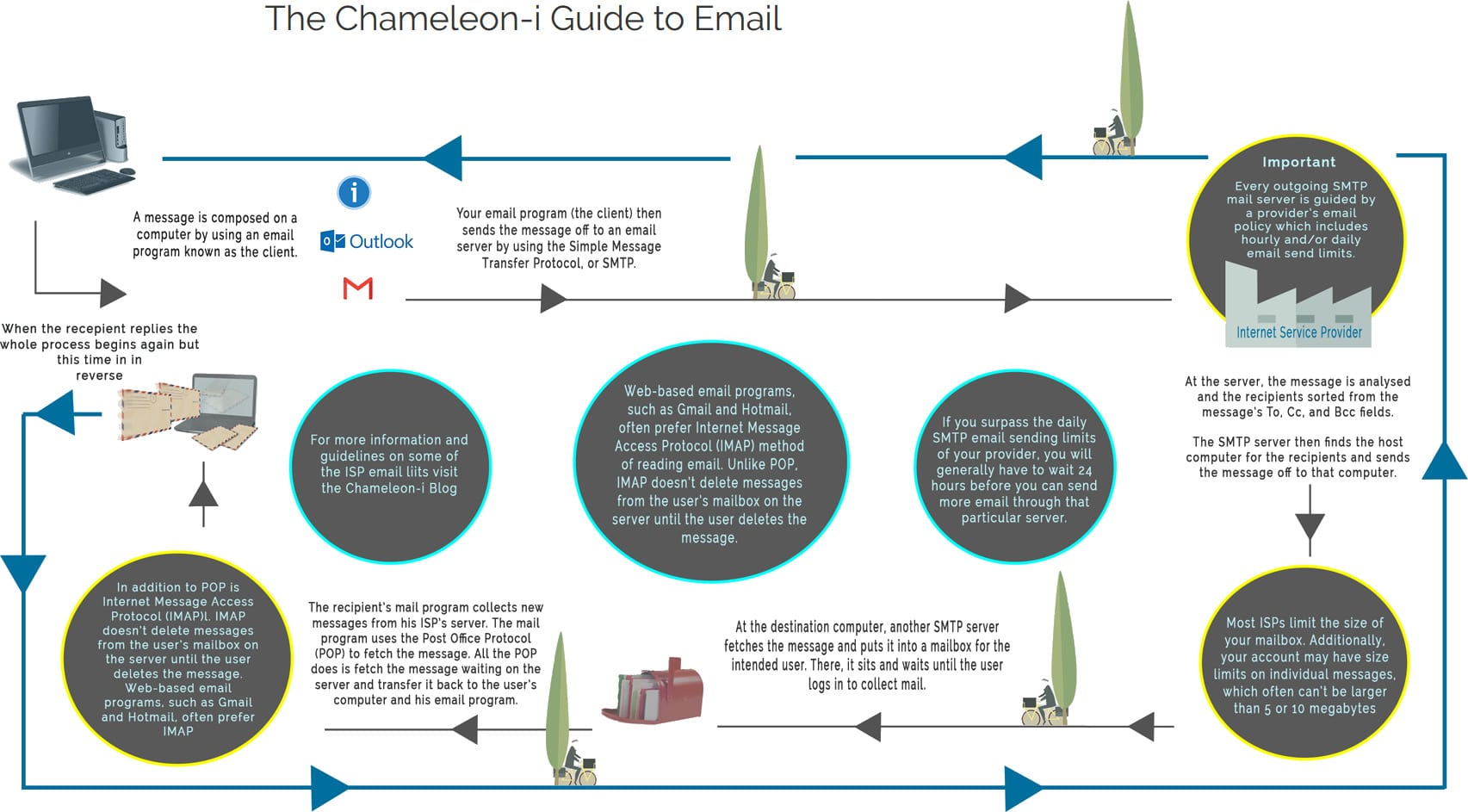The Chameleon-i Guide to Email