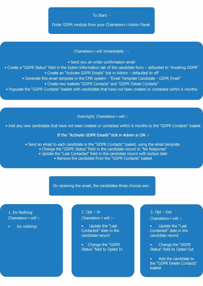 GDPR Workflow